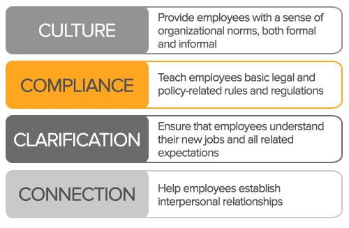 Culture, Compliance, Clarification, Connection