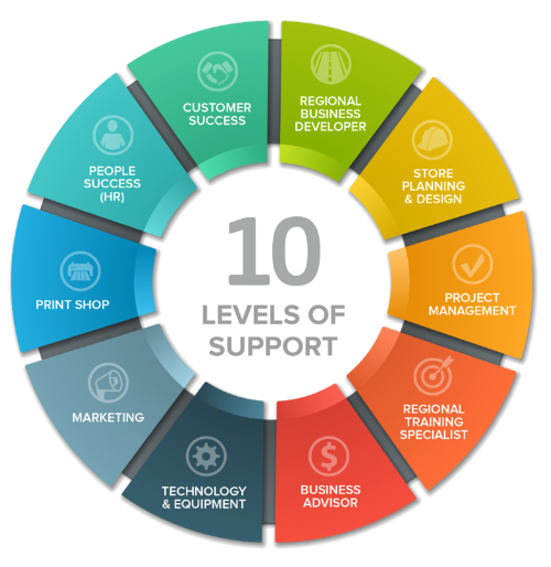 10LevelsofSupport